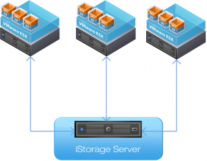 VMware-iSCSI-iStorage-Server